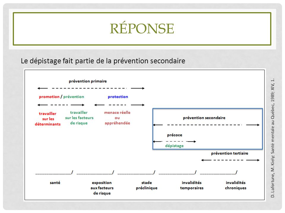 RÉPONSE Le dépistage fait partie de la prévention secondaire D. Lafortune, M. Kiely; Santé mentale au Québec, 1989; XIV, 1.