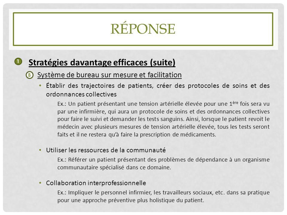 RÉPONSE Stratégies davantage efficaces (suite) Système de bureau sur mesure et facilitation Établir des trajectoires de patients, créer des protocoles