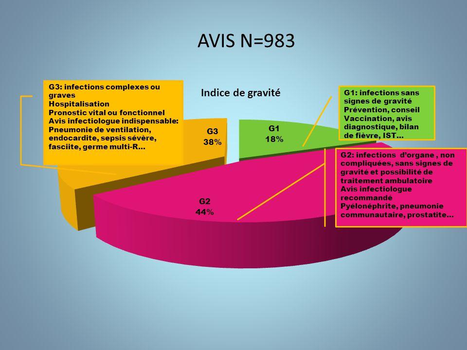AVIS N=983 Evolution par mois 7 jours CA Absence 5 jours Formation 6 jours