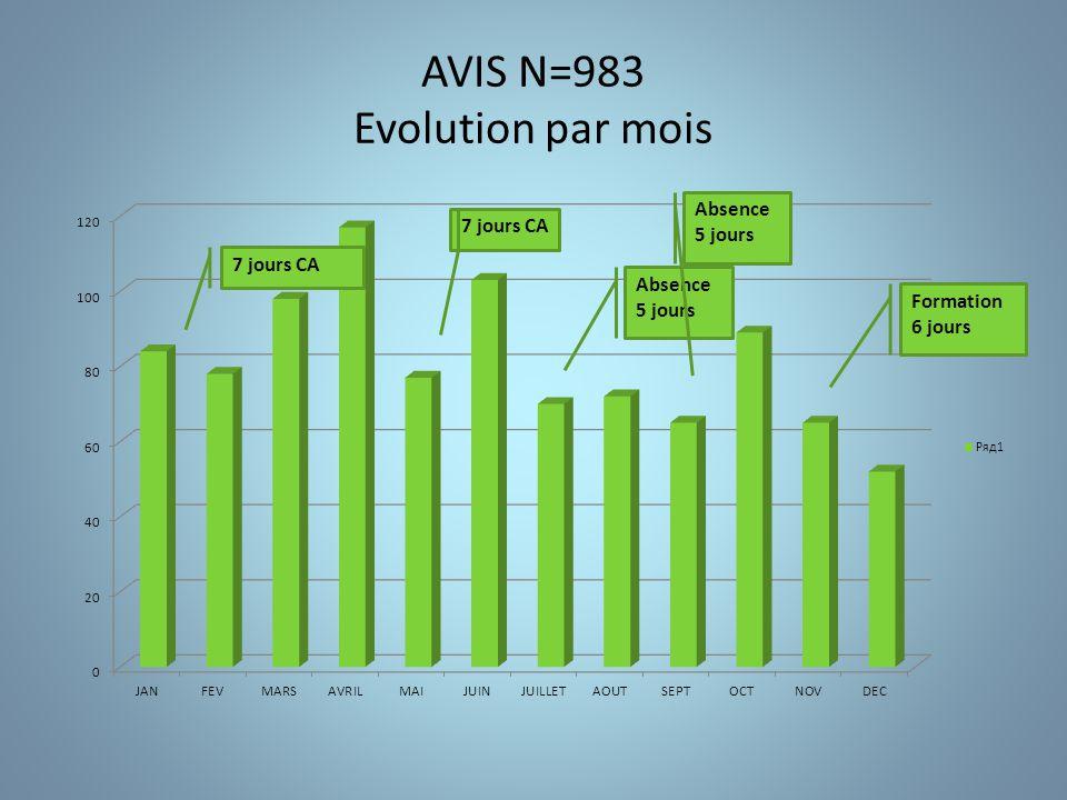 Consultations externes N= 576 Répartition par sites de consultation