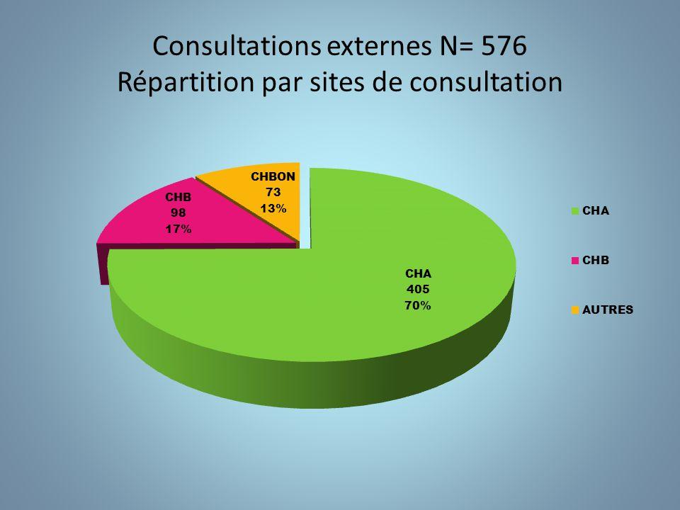 Consultations externes N= 576 Répartition par pathologies