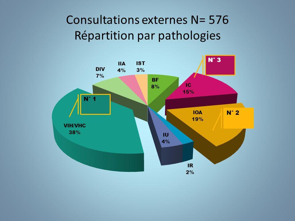 Consultations externes N= 576 Evolution par mois 7 jours CA Absence 5 jours 6 jours formation