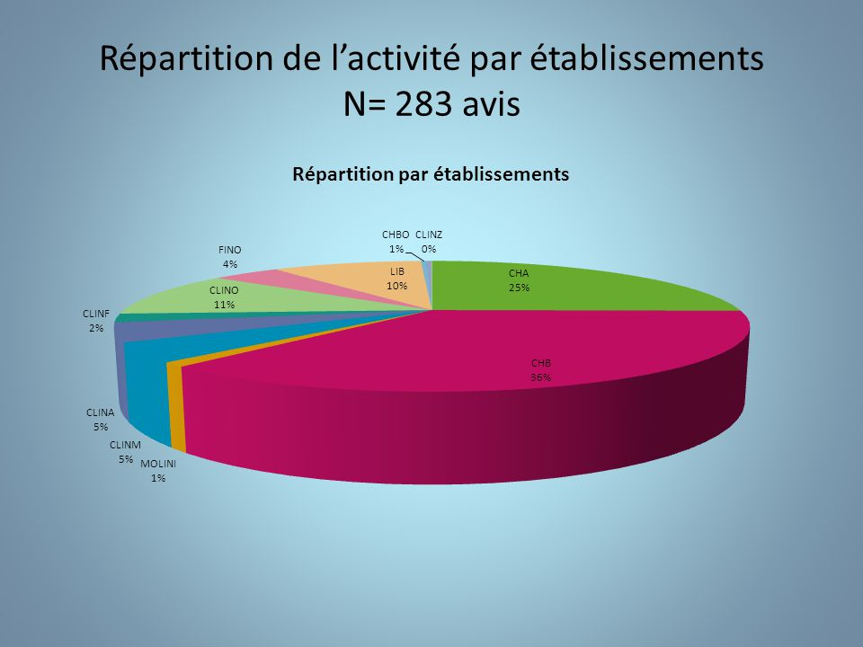 Types de recours (hors consultations externes) N=283 AT: avis téléphoniques ASS: avis sur sites RCP: réunion de concertation pluridisciplinaires