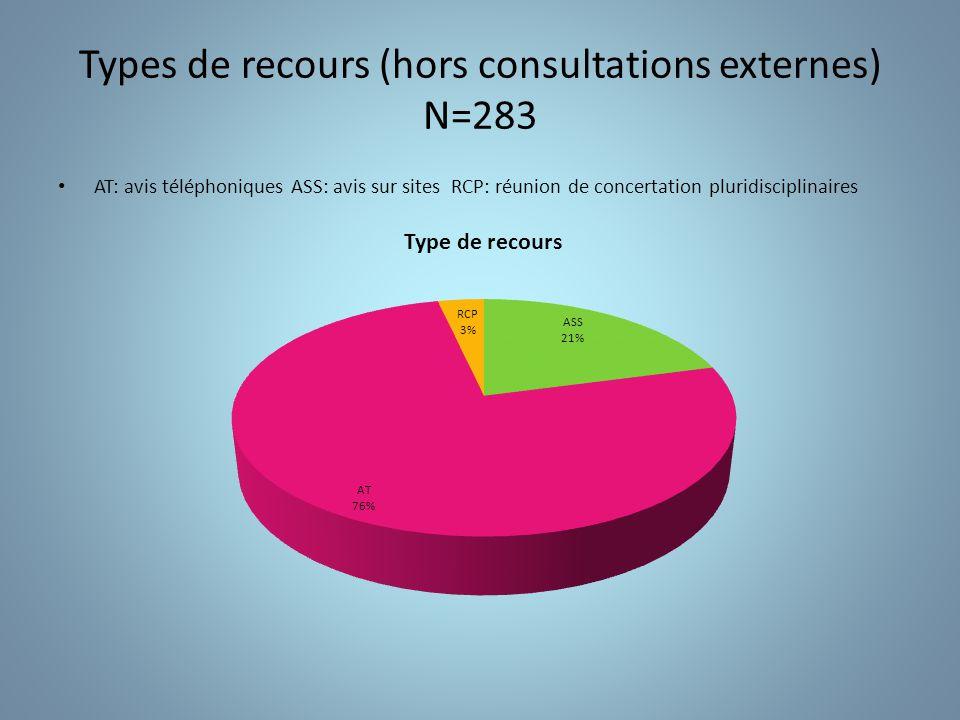 Répartition par pathologies N=283