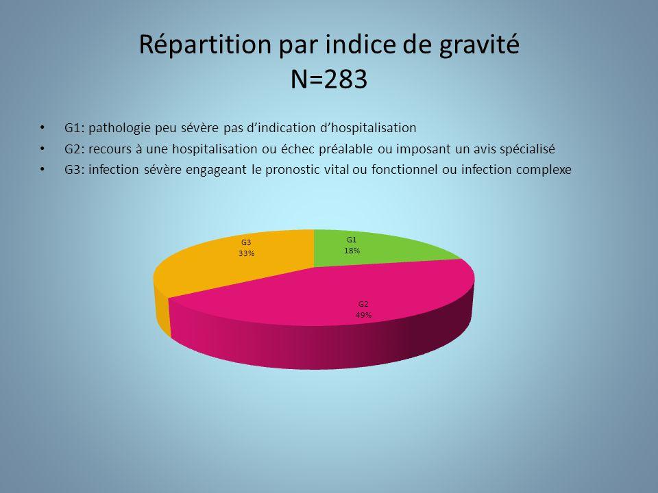 Consultations externes Répartition par établissements N=168