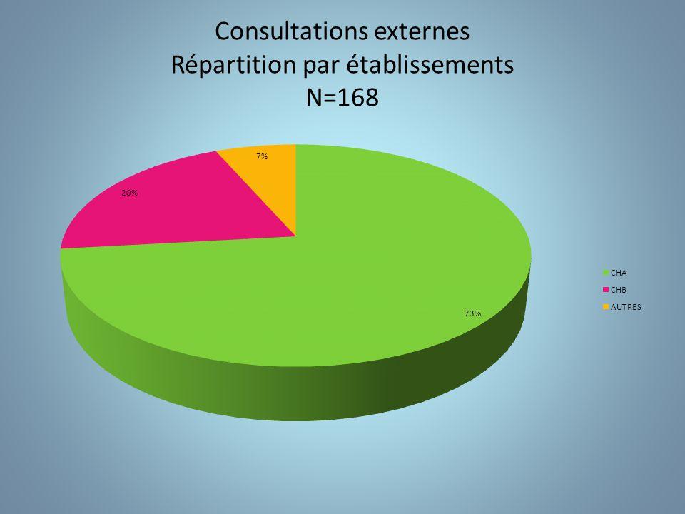 Consultations par pathologies