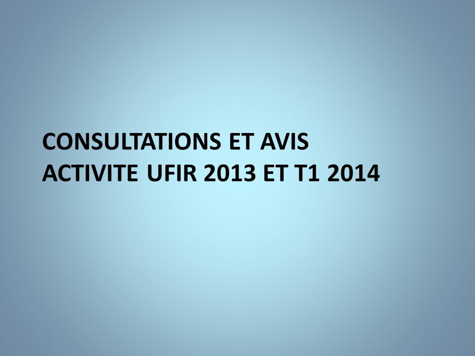 Consultations externes et avis 2013 1559 recours dont 576 consultations externes et 983 avis soit respectivement 30 et 70% de l'activité.