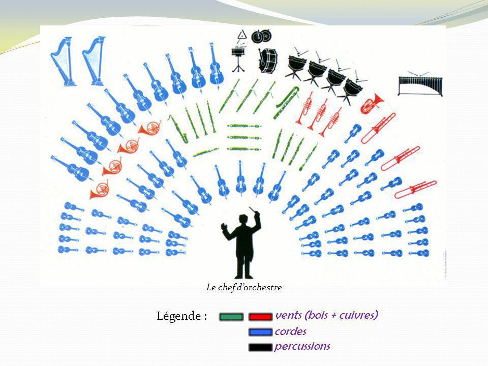 Le chef d'orchestre Légende : vents (bois + cuivres) cordes percussions