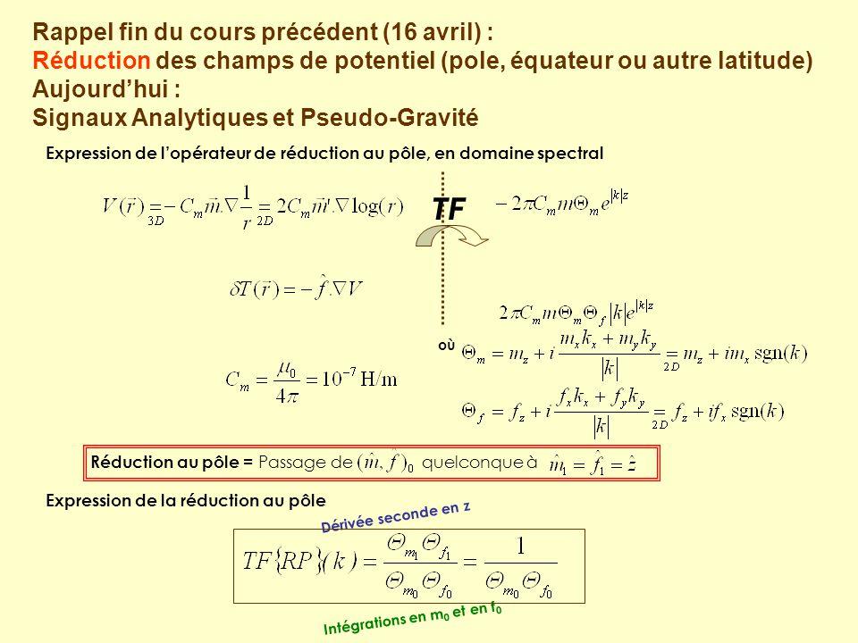 Réduction au pôle = Passage de quelconque à TF où Expression de l'opérateur de réduction au pôle, en domaine spectral Expression de la réduction au pô