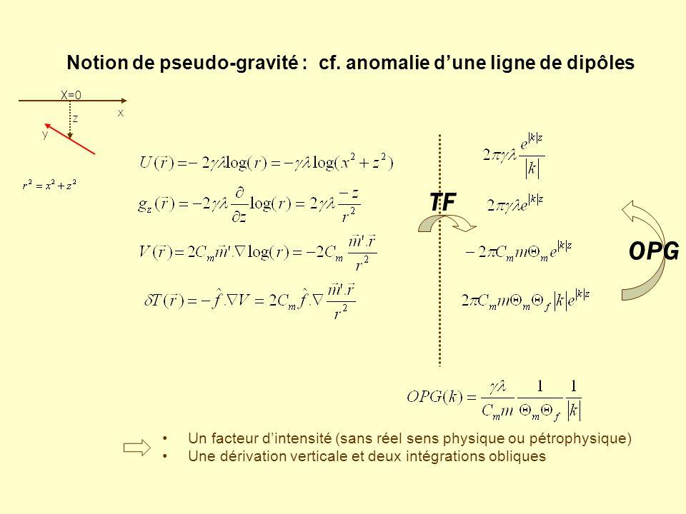 Notion de pseudo-gravité : cf. anomalie d'une ligne de dipôles z x X=0 y TF OPG Un facteur d'intensité (sans réel sens physique ou pétrophysique) Une