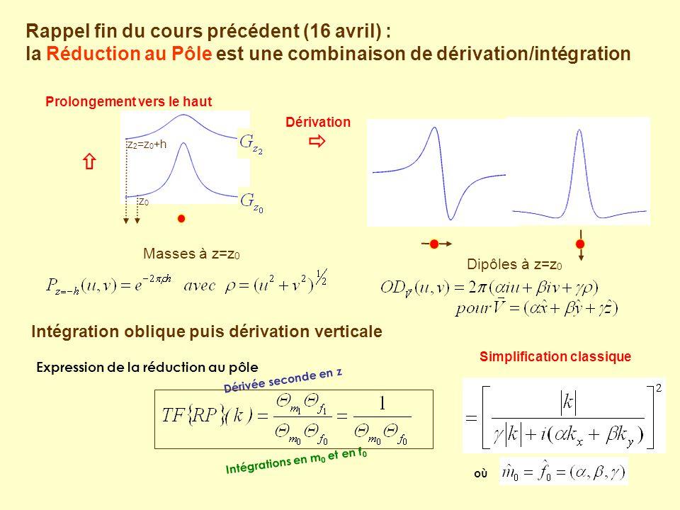 Rappel fin du cours précédent (16 avril) : la Réduction au Pôle est une combinaison de dérivation/intégration Intégration oblique puis dérivation vert