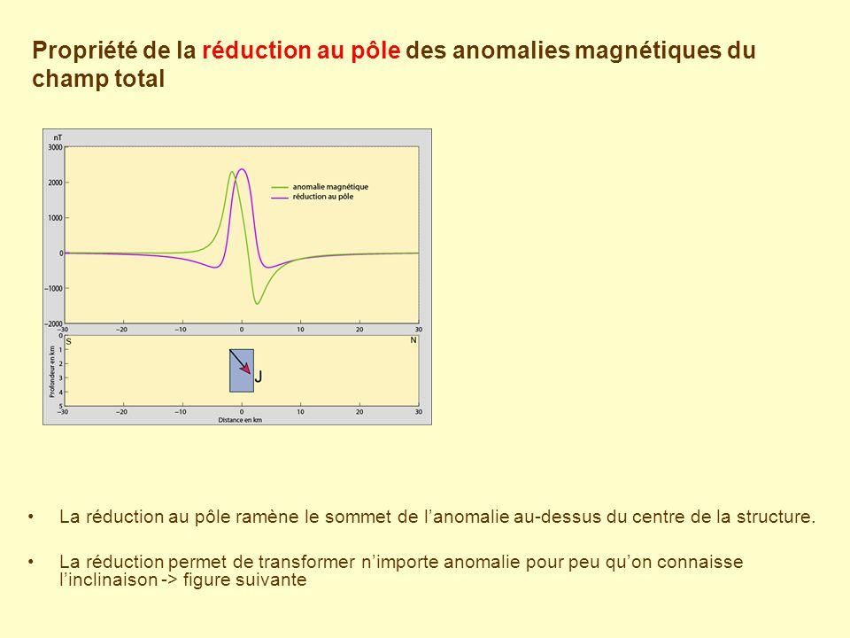 La réduction au pôle ramène le sommet de l'anomalie au-dessus du centre de la structure. La réduction permet de transformer n'importe anomalie pour pe