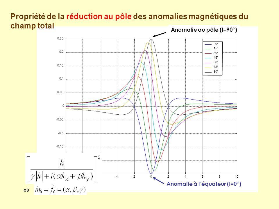 Anomalie à l'équateur (I=0°) Anomalie au pôle (I=90°) où Propriété de la réduction au pôle des anomalies magnétiques du champ total