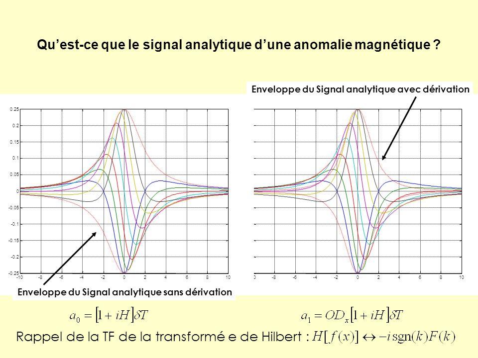 Qu'est-ce que le signal analytique d'une anomalie magnétique ? Enveloppe du Signal analytique sans dérivation Enveloppe du Signal analytique avec déri