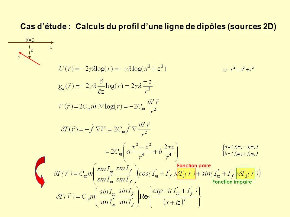 Cas d'étude : Calculs du profil d'une ligne de dipôles (sources 2D) z x X=0 y ici Fonction paire Fonction impaire