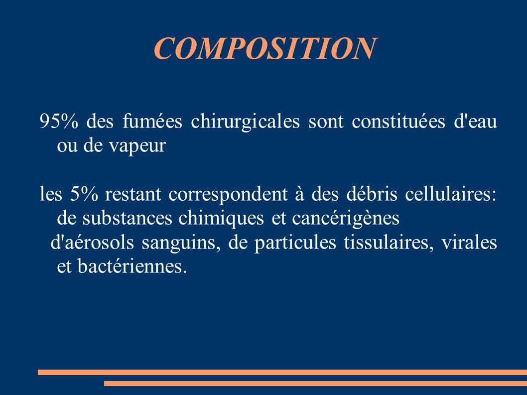 COMPOSITION 95% des fumées chirurgicales sont constituées d'eau ou de vapeur les 5% restant correspondent à des débris cellulaires: de substances chim