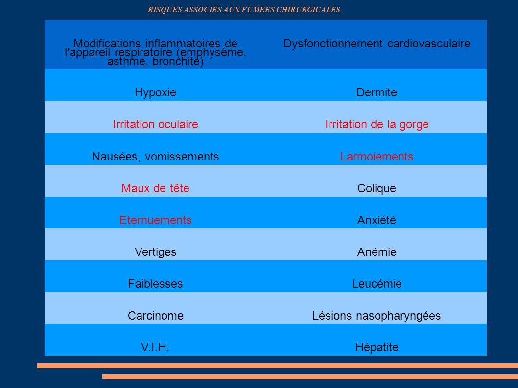 Modifications inflammatoires de l'appareil respiratoire (emphysème, asthme, bronchite) Dysfonctionnement cardiovasculaire HypoxieDermite Irritation oc
