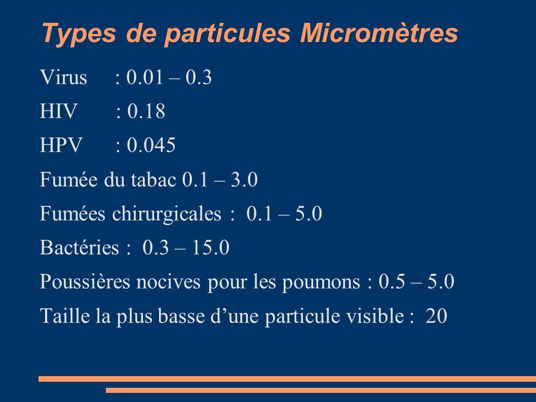 Types de particules Micromètres Virus : 0.01 – 0.3 HIV : 0.18 HPV : 0.045 Fumée du tabac 0.1 – 3.0 Fumées chirurgicales : 0.1 – 5.0 Bactéries : 0.3 –
