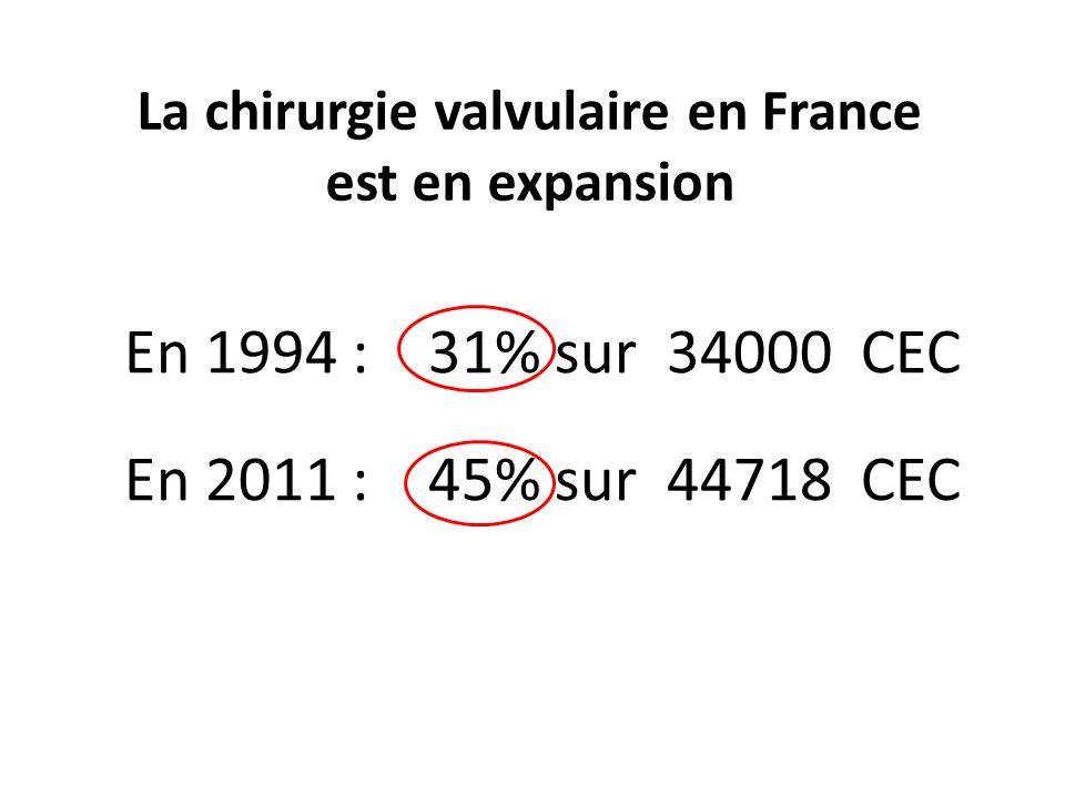La chirurgie valvulaire en France est en expansion En 1994 : 31% sur 34000 CEC En 2011 : 45% sur 44718 CEC