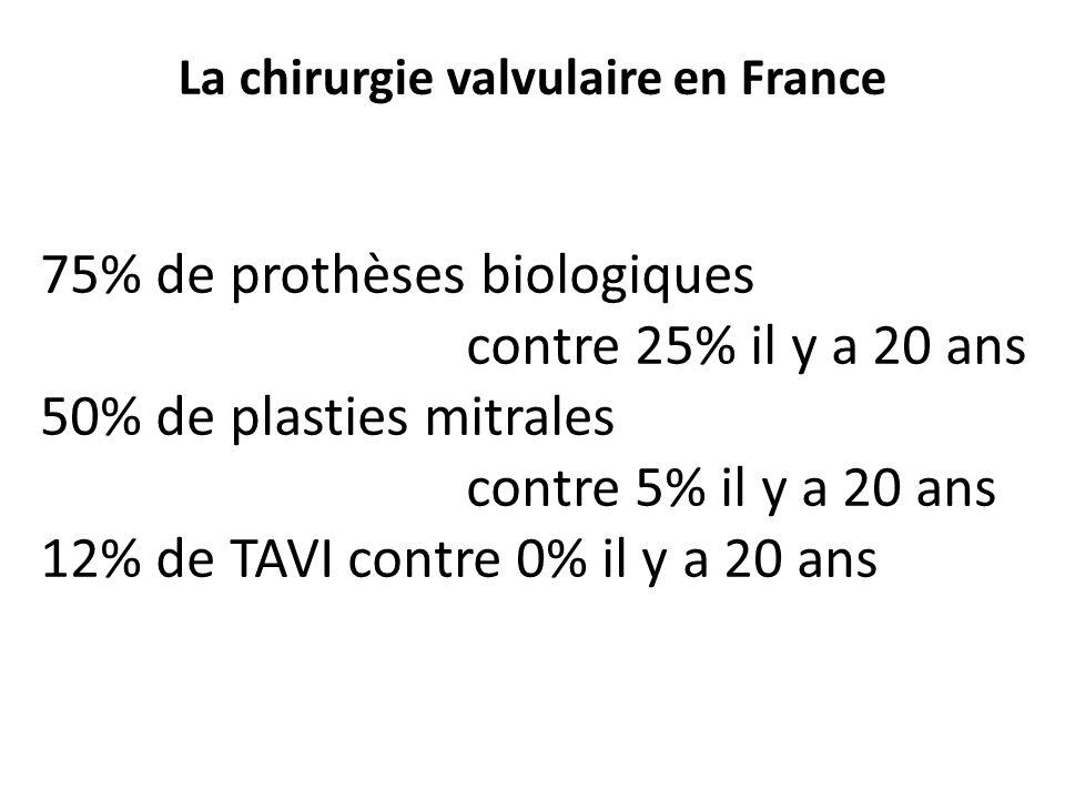 La chirurgie valvulaire en France 75% de prothèses biologiques contre 25% il y a 20 ans 50% de plasties mitrales contre 5% il y a 20 ans 12% de TAVI c