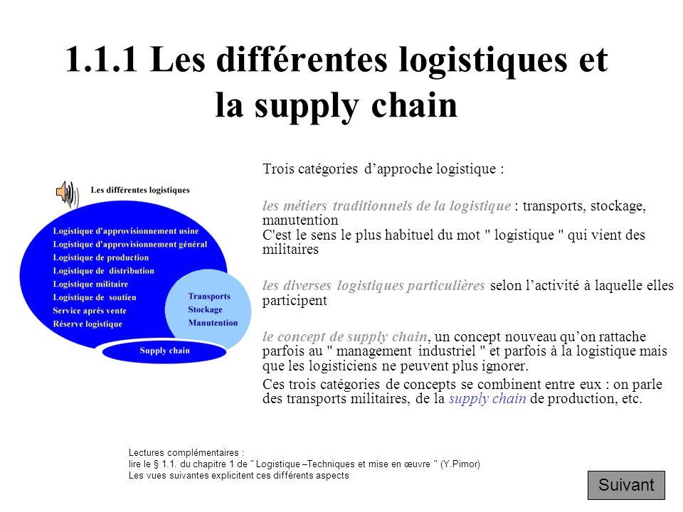 Chapitre 1 Définitions et présentation de la logistique et de la supply chain 1.1Les différentes logistiques et la supply chain 1.1.1 Les différentes