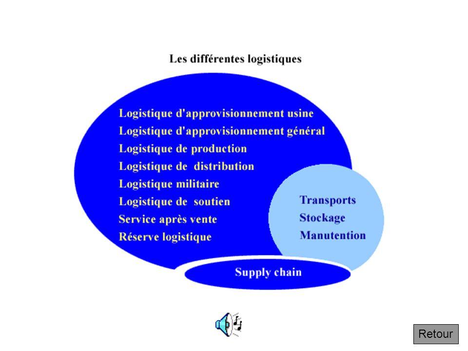 1.1.1 Les différentes logistiques et la supply chain Trois catégories d'approche logistique : les métiers traditionnels de la logistique : transports,