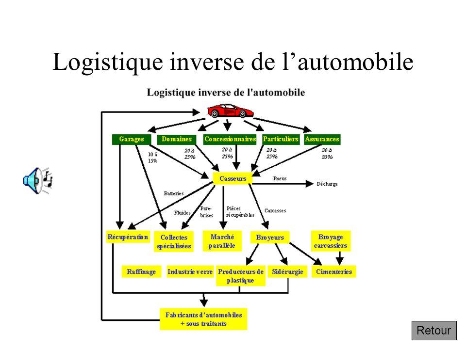 1.1.7 Les différentes logistiques : exemple de « reverse logistics » Une automobile en fin de vie doit être recyclée pour satisfaire aux nouvelles pre
