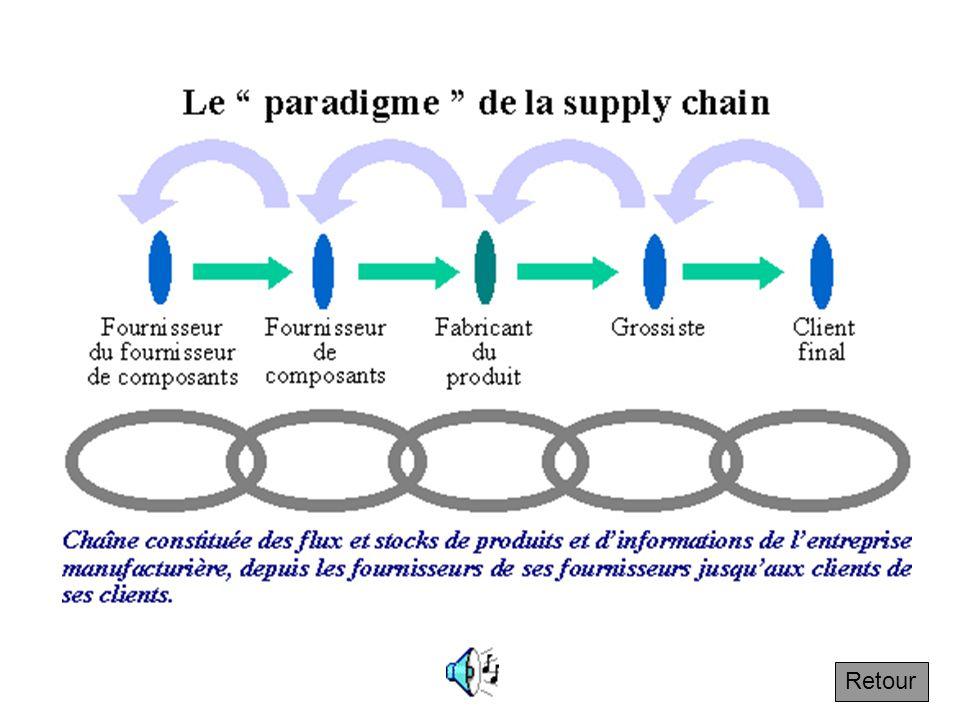 1.2.1 Le paradigme de la supply chain Les flèches vertes représentent les flux de produits et les flèches gris-bleu, les flux d'information. L'express