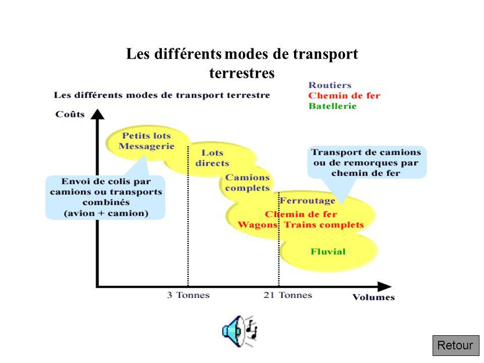 Les différents modes de transport terrestres Retour