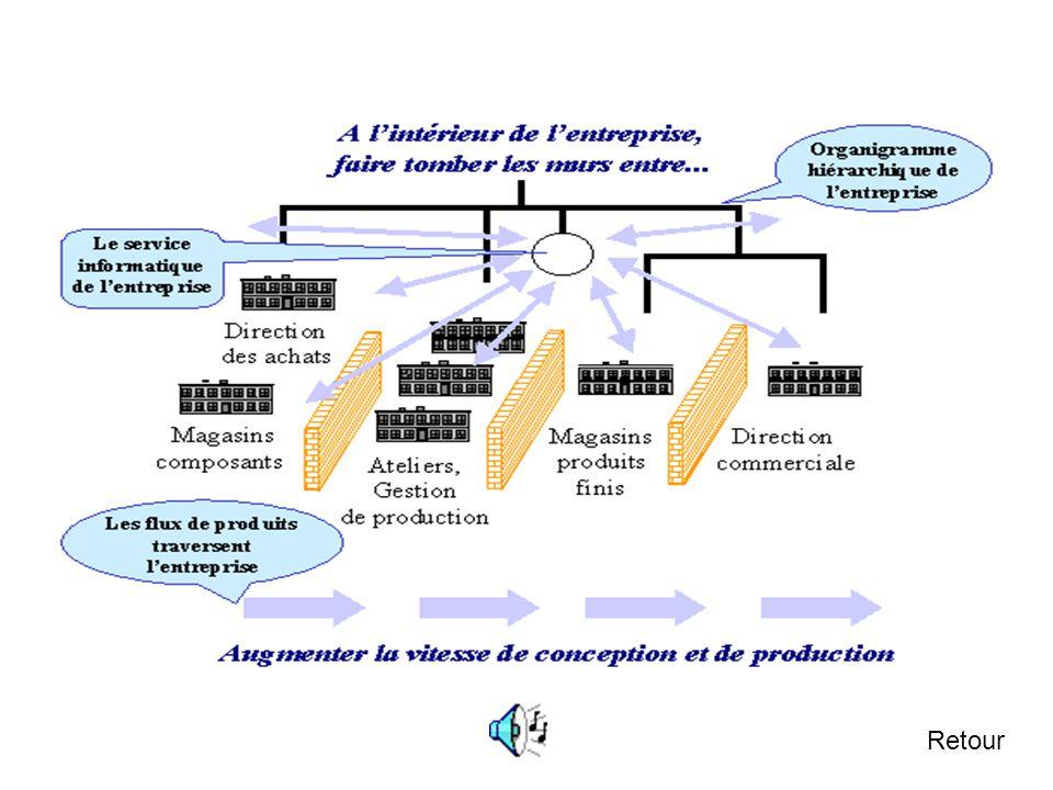 1.2.3 Management de la Supply chain avec l'informatique Suivant L'utilisation d'un système informatique de management de la supply chain peut être une