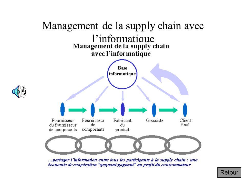 1.2.4 Management informatique de la supply chain au sein de l'entreprise Suivant L'entreprise traditionnelle est
