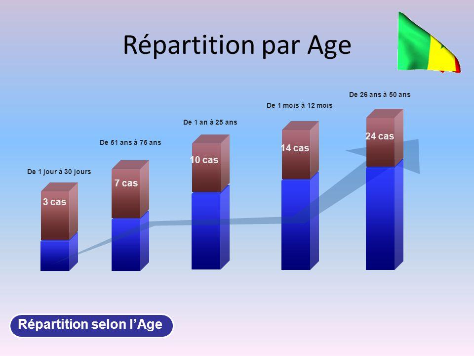 Répartition par Age De 1 jour à 30 jours Répartition selon l'Age 3 cas 7 cas 10 cas 14 cas 24 cas De 51 ans à 75 ans De 1 an à 25 ans De 1 mois à 12 mois De 26 ans à 50 ans