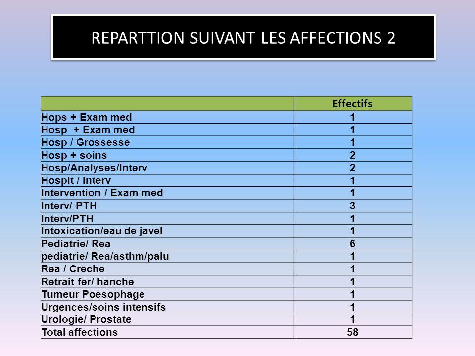 REPARTTION SUIVANT LES AFFECTIONS 2 Effectifs Hops + Exam med1 Hosp + Exam med1 Hosp / Grossesse1 Hosp + soins2 Hosp/Analyses/Interv2 Hospit / interv1 Intervention / Exam med1 Interv/ PTH3 1 Intoxication/eau de javel1 Pediatrie/ Rea6 pediatrie/ Rea/asthm/palu1 Rea / Creche1 Retrait fer/ hanche1 Tumeur Poesophage1 Urgences/soins intensifs1 Urologie/ Prostate1 Total affections58