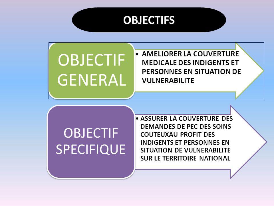 AMELIORER LA COUVERTURE MEDICALE DES INDIGENTS ET PERSONNES EN SITUATION DE VULNERABILITE OBJECTIF GENERAL ASSURER LA COUVERTURE DES DEMANDES DE PEC DES SOINS COUTEUXAU PROFIT DES INDIGENTS ET PERSONNES EN SITUATION DE VULNERABILITE SUR LE TERRITOIRE NATIONAL OBJECTIF SPECIFIQUE OBJECTIFS