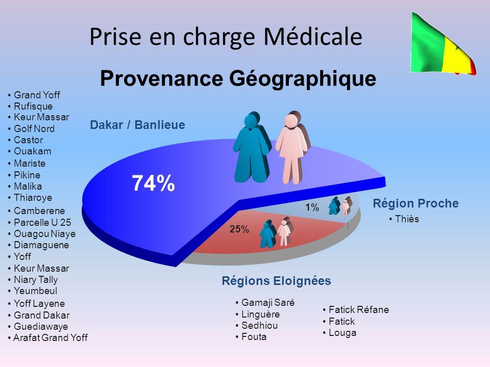 Nature des Prises en Charge Tumeur Poesophage Chirurgie Créche Intox.