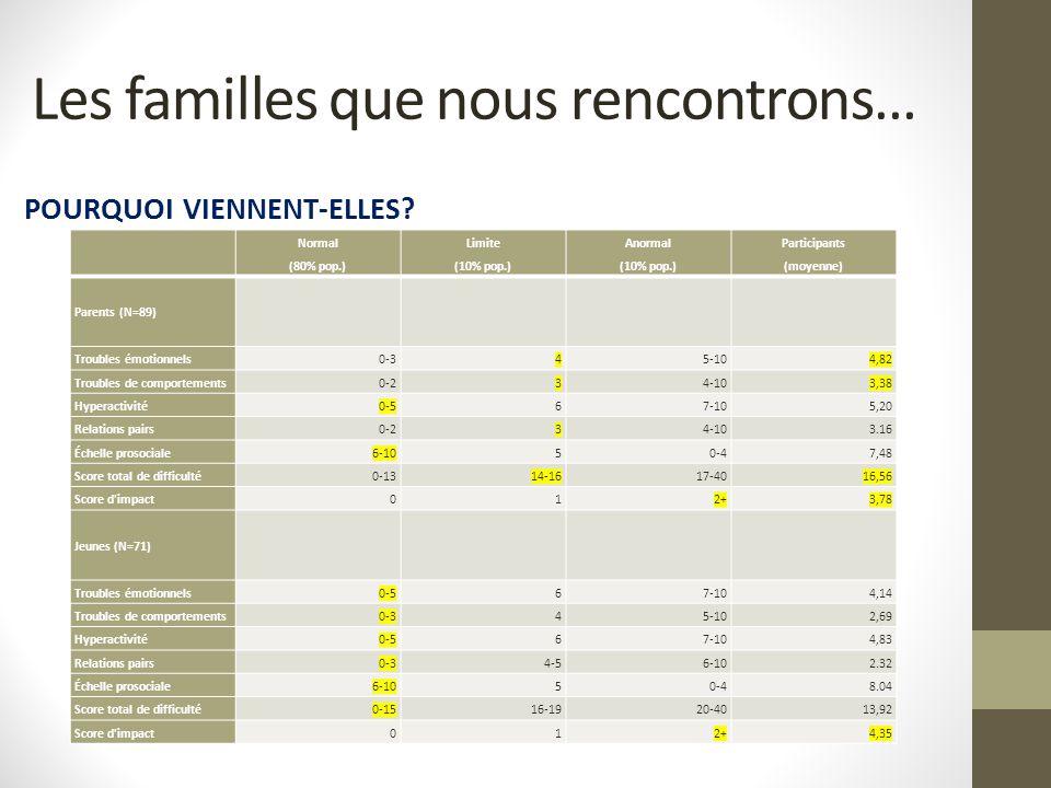POURQUOI VIENNENT-ELLES? Les familles que nous rencontrons… Normal (80% pop.) Limite (10% pop.) Anormal (10% pop.) Participants (moyenne) Parents (N=8