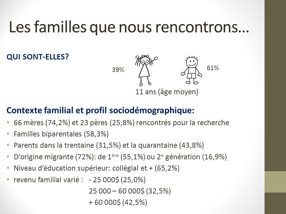 Les familles que nous rencontrons… QUI SONT-ELLES? 11 ans (âge moyen) Contexte familial et profil sociodémographique: 66 mères (74,2%) et 23 pères (25