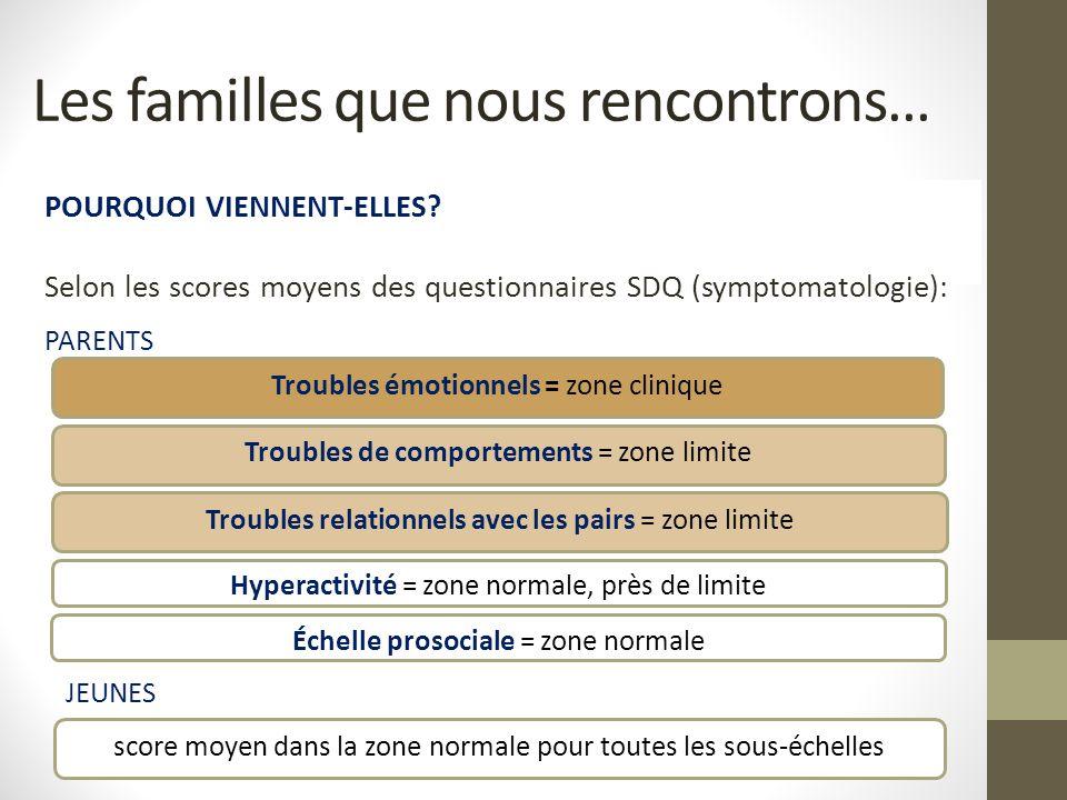 POURQUOI VIENNENT-ELLES? Selon les scores moyens des questionnaires SDQ (symptomatologie): PARENTS Les familles que nous rencontrons… Troubles émotion