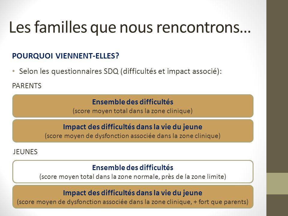 POURQUOI VIENNENT-ELLES? Selon les questionnaires SDQ (difficultés et impact associé): PARENTS Les familles que nous rencontrons… JEUNES Ensemble des