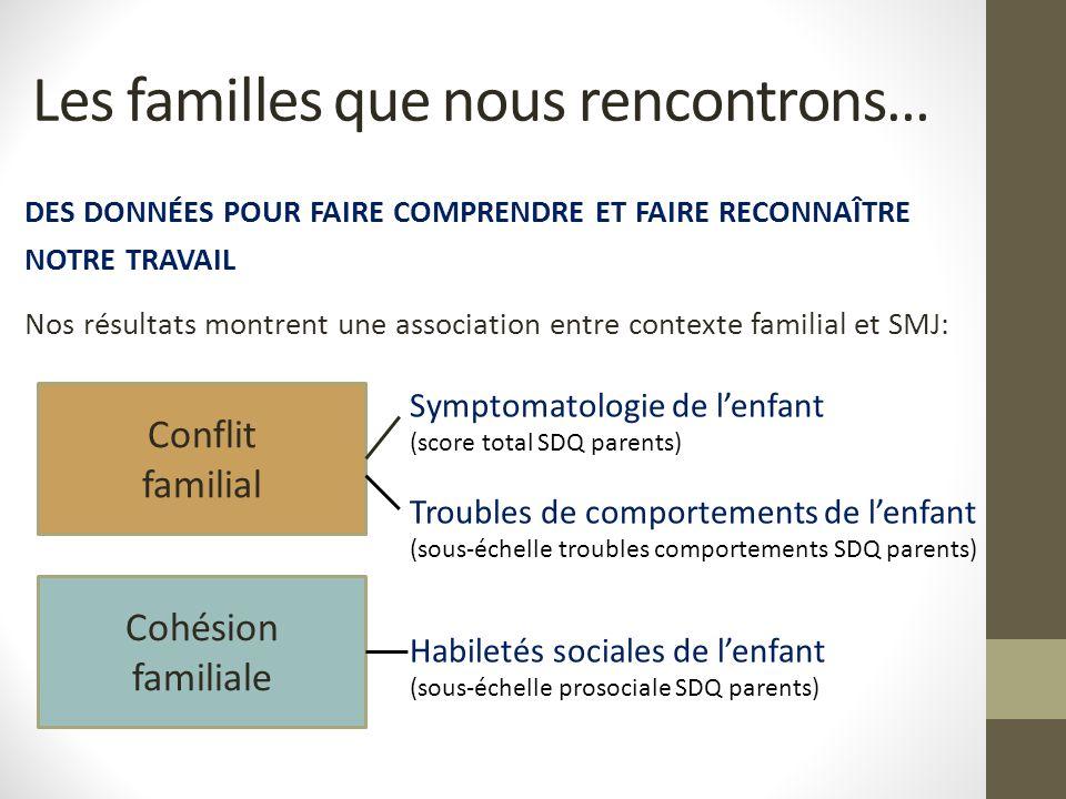 DES DONNÉES POUR FAIRE COMPRENDRE ET FAIRE RECONNAÎTRE NOTRE TRAVAIL Nos résultats montrent une association entre contexte familial et SMJ: Les famill