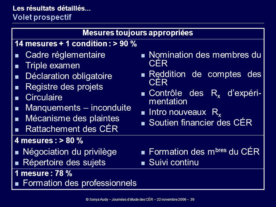 © Sonya Audy – Journées d'étude des CÉR – 22 novembre 2006 – 39 Mesures toujours appropriées 14 mesures + 1 condition : > 90 % Cadre réglementaire Tri