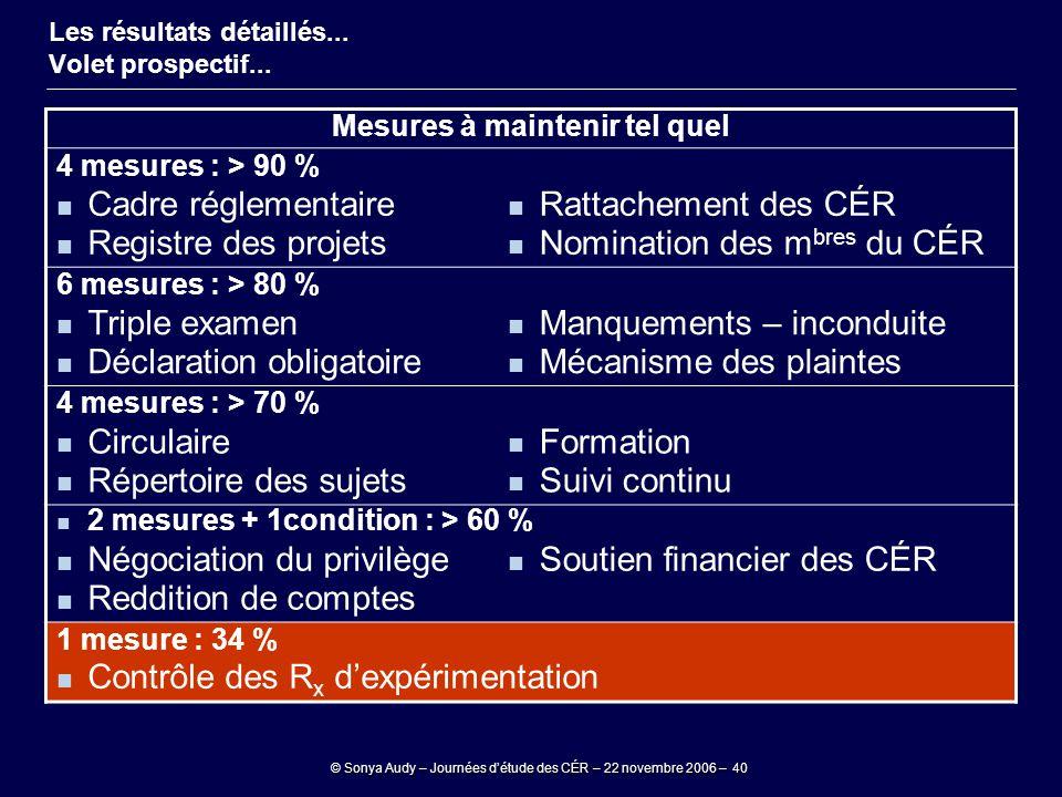 © Sonya Audy – Journées d'étude des CÉR – 22 novembre 2006 – 40 Mesures à maintenir tel quel 4 mesures : > 90 % Cadre réglementaire Registre des proje