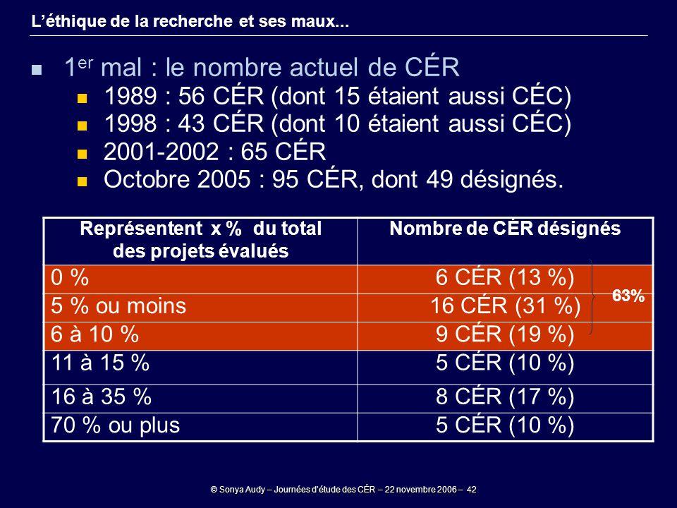© Sonya Audy – Journées d'étude des CÉR – 22 novembre 2006 – 42 L'éthique de la recherche et ses maux... 1 er mal : le nombre actuel de CÉR 1989 : 56
