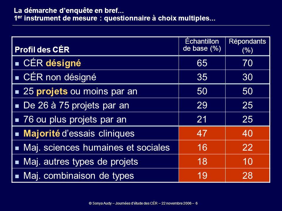 © Sonya Audy – Journées d'étude des CÉR – 22 novembre 2006 – 6 Profil des CÉR Échantillon de base (%) Répondants (%) CÉR désigné6570 CÉR non désigné35