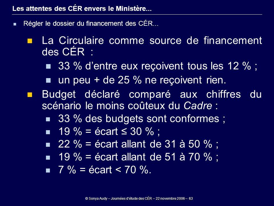 © Sonya Audy – Journées d'étude des CÉR – 22 novembre 2006 – 63 Les attentes des CÉR envers le Ministère... Régler le dossier du financement des CÉR..