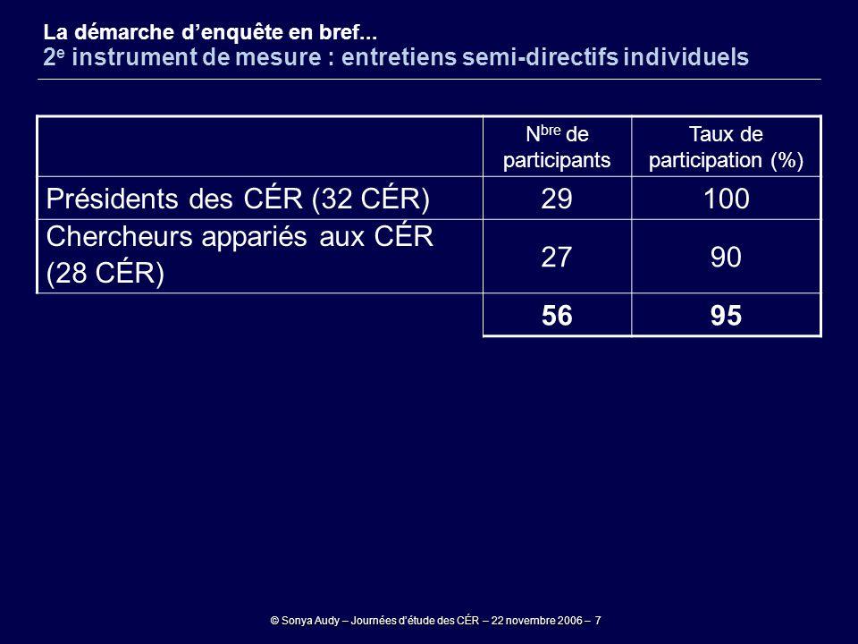 © Sonya Audy – Journées d'étude des CÉR – 22 novembre 2006 – 7 La démarche d'enquête en bref... 2 e instrument de mesure : entretiens semi-directifs i