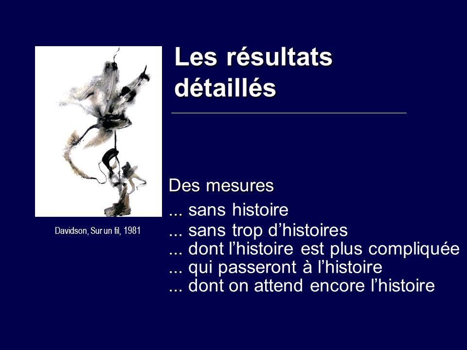 Les résultats détaillés Davidson, Sur un fil, 1981 Des mesures... Des mesures... sans histoire... sans trop d'histoires... dont l'histoire est plus co