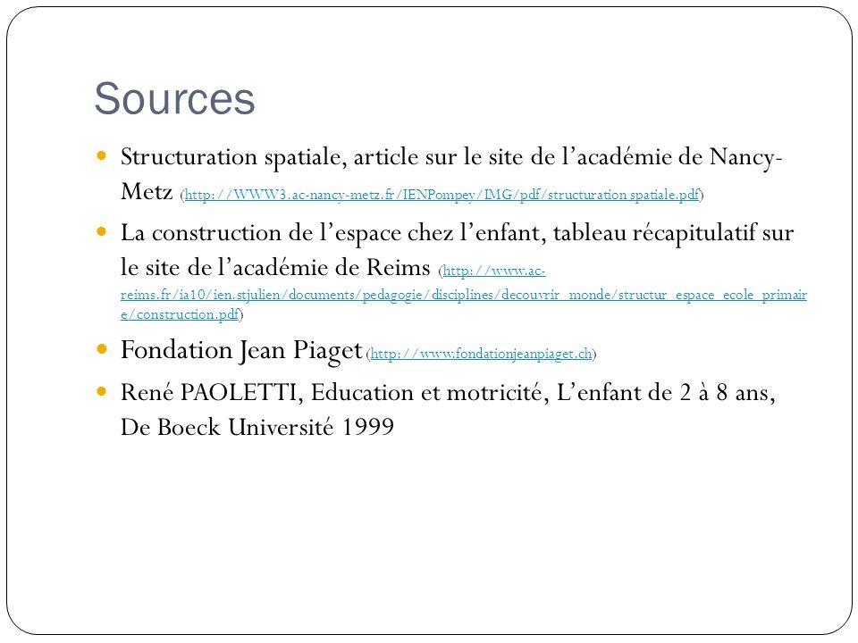 Sources Structuration spatiale, article sur le site de l'académie de Nancy- Metz (http://WWW3.ac-nancy-metz.fr/IENPompey/IMG/pdf/structuration spatial