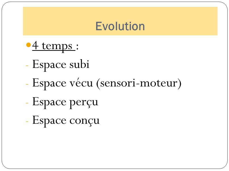 Sources Structuration spatiale, article sur le site de l'académie de Nancy- Metz (http://WWW3.ac-nancy-metz.fr/IENPompey/IMG/pdf/structuration spatiale.pdf)http://WWW3.ac-nancy-metz.fr/IENPompey/IMG/pdf/structuration spatiale.pdf La construction de l'espace chez l'enfant, tableau récapitulatif sur le site de l'académie de Reims (http://www.ac- reims.fr/ia10/ien.stjulien/documents/pedagogie/disciplines/decouvrir_monde/structur_espace_ecole_primair e/construction.pdf)http://www.ac- reims.fr/ia10/ien.stjulien/documents/pedagogie/disciplines/decouvrir_monde/structur_espace_ecole_primair e/construction.pdf Fondation Jean Piaget (http://www.fondationjeanpiaget.ch)http://www.fondationjeanpiaget.ch René PAOLETTI, Education et motricité, L'enfant de 2 à 8 ans, De Boeck Université 1999