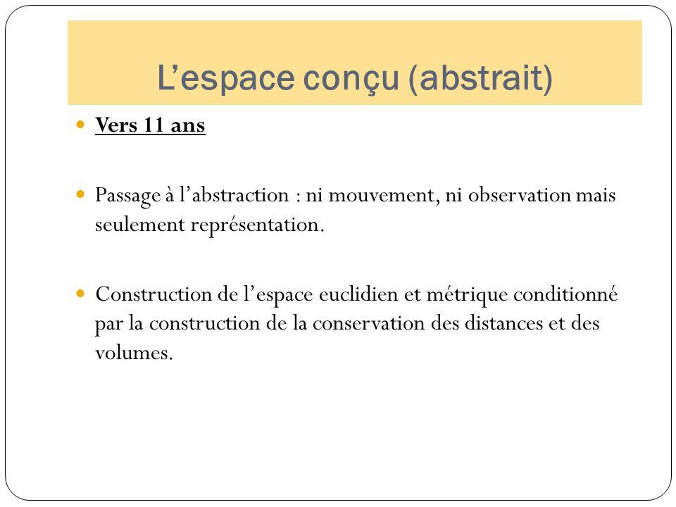 L'espace conçu (abstrait) Vers 11 ans Passage à l'abstraction : ni mouvement, ni observation mais seulement représentation. Construction de l'espace e
